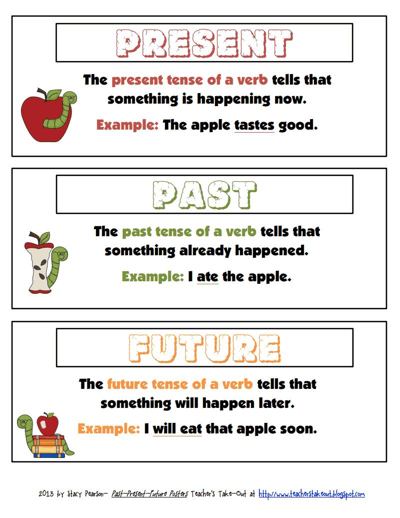 verb tense poster.pdf   Grammar/English   Verb tenses ...