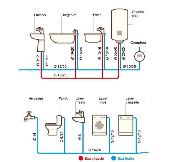 Quel tube PER utiliser  conseils de plombier - echangeur air air maison