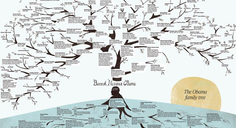 how to make a family tree chart Family Trees Family tree chart