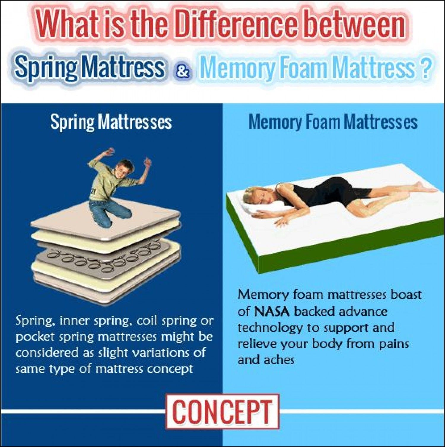 Difference Between Memory Foam And Spring Mattress