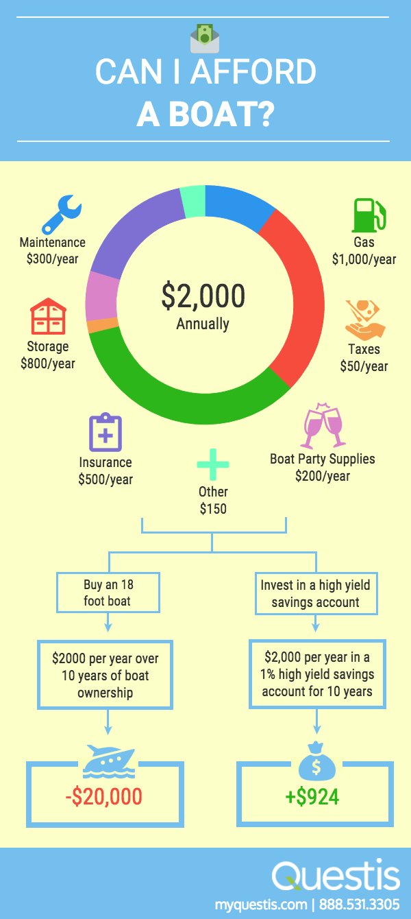 Can You Afford A Boat Check Out This Infographic With The Details Of Annual Boat Costs Caniafford Boats Savings Financial Wellness Boat Party Investing