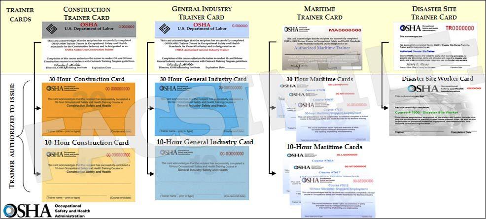 Osha Outreach Program Card Hierarchy Training Certificate Osha Certificate Templates