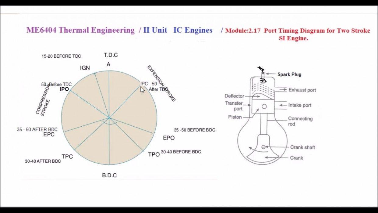 Timing Diagram In Engine Di 2020