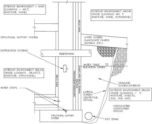 Foundation Wall Schematic | Sustainable living | Pinterest ...