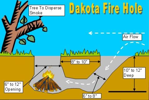 How To Build A Stealth Fire And The Smokeless Dakota Fire Pit Mit