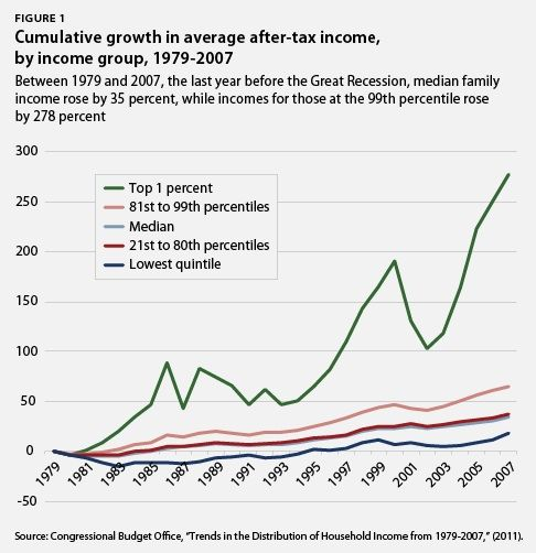 This Chart Shows Cumulative Growth In Average After Tax Income By