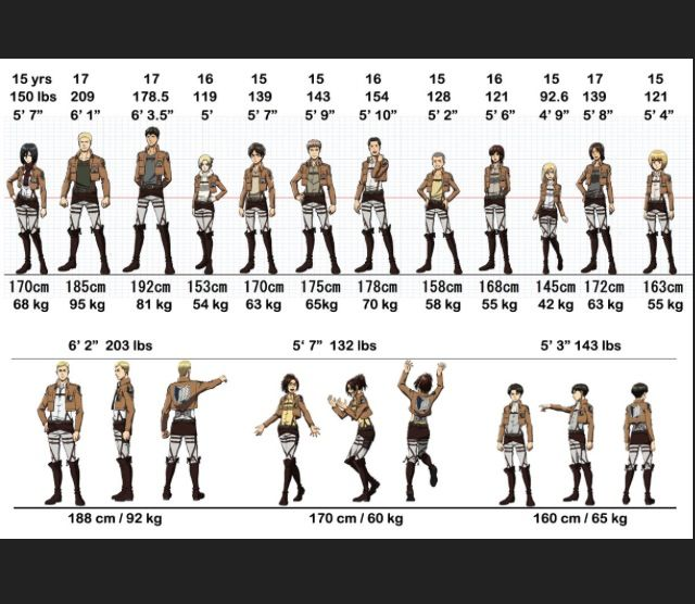 6 Foot Anime Characters : Attack on titan character height chart