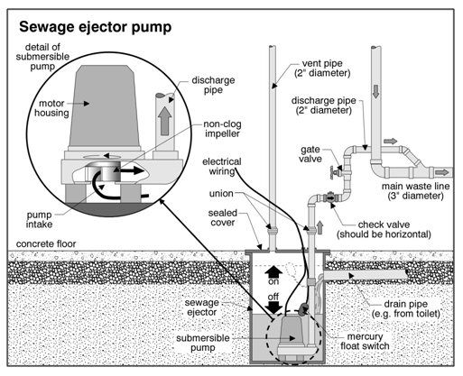Sewage Ejector Pumps Sump Pumps In 2019 Sump Pump