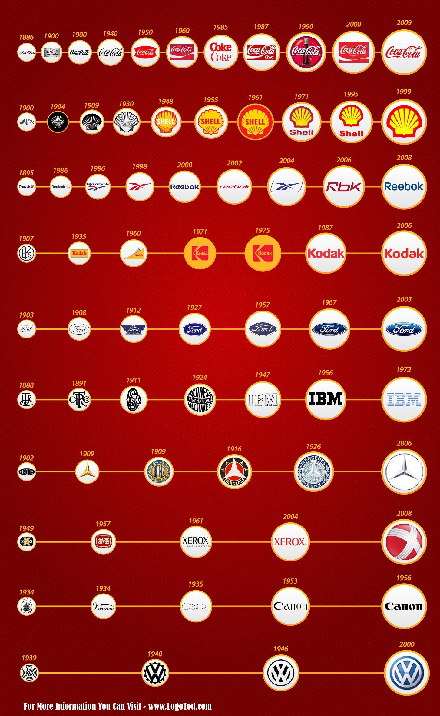 Progression of Logo Design Famous logos, Logos design