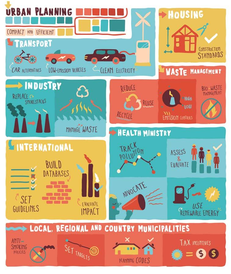 Health in All Policies Infographic Infographic, Health