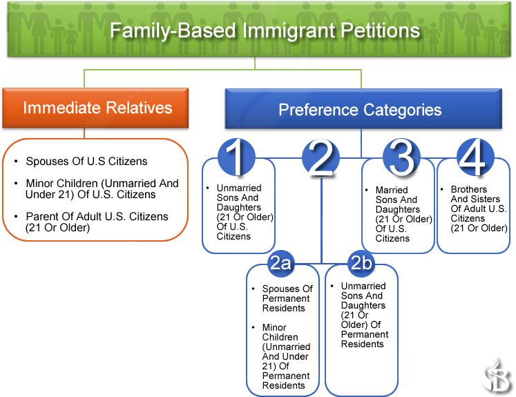 The Green Card System In A Nutshell This Graph Shows How Family