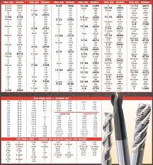 Image result for drill bit and tap size chart charts pinterest