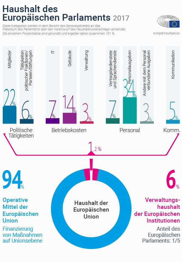 Haushalt: So schöpft das Europäische Parlament seine jährlichen ...