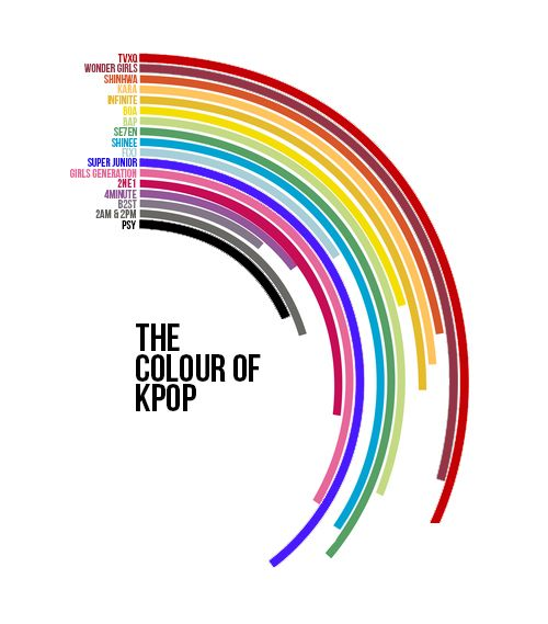 The color of kpop | Korean in 2019 | Kpop, Infographic, Data