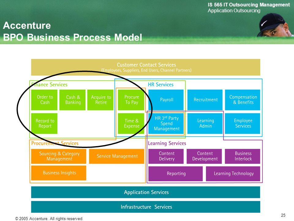 Image result for accenture business process mapping