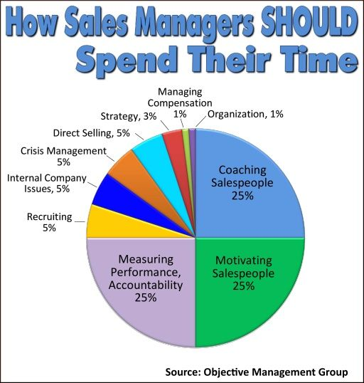 How Sales Managers Should Spend Their Time Sales Coaching Sales