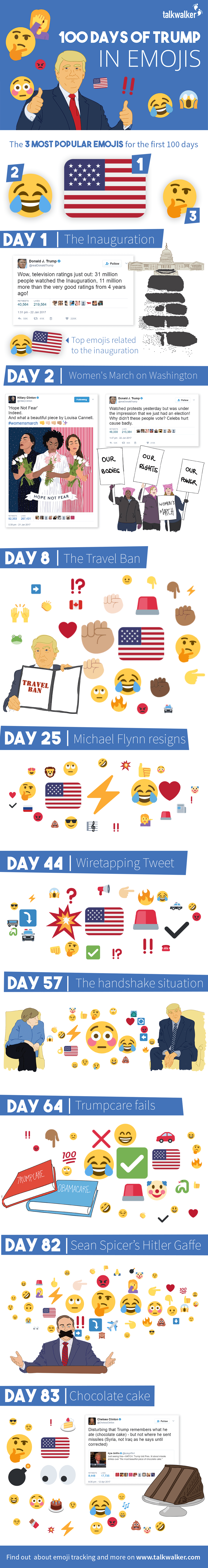 100 Days of Trump in Emojis #Infographic