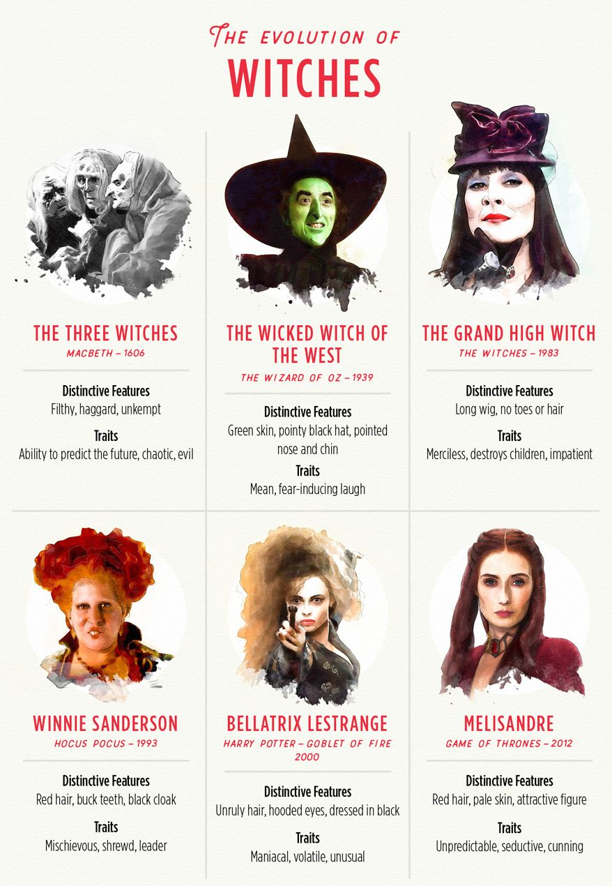 The Evolution Of Classic Horror Movie Characters In Literature