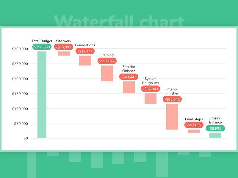 Waterfall chart #userinterface #userexperience #dribbble #chart - waterfall chart
