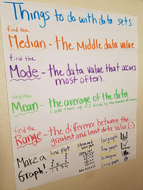 Data Set Anchor Chart