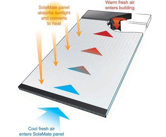 Solamate Heating And Cooling Passive Cooling Heating Cooling