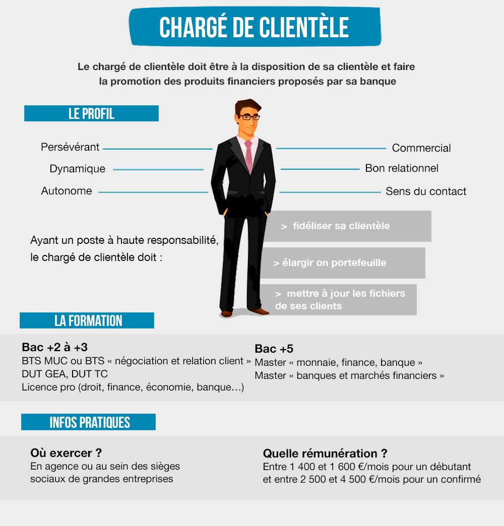 le profil type du charg u00e9 de client u00e8le  dynamique  autonome