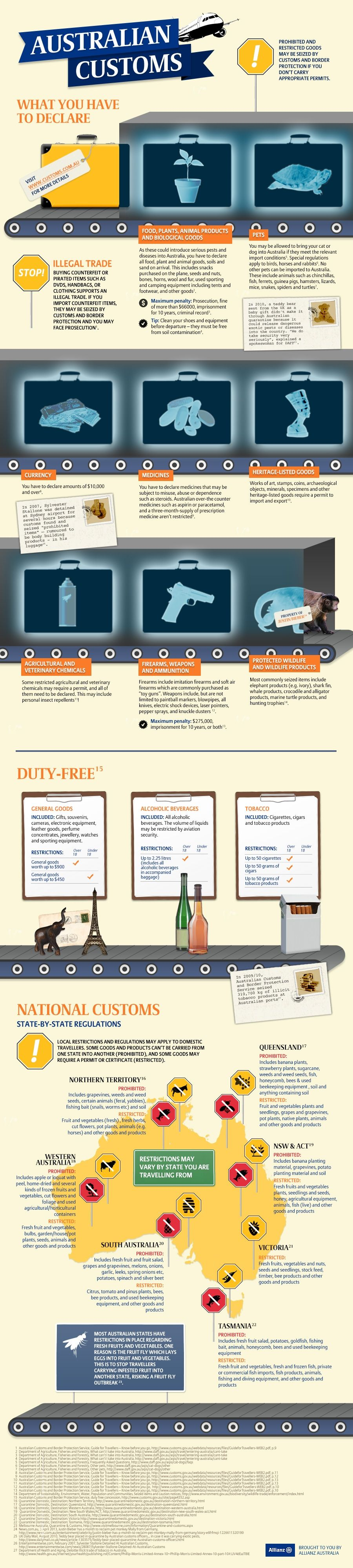 Australian Customs: What You Must Declare #infographic