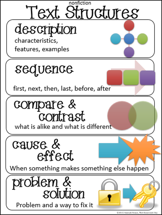 Text Structures Anchor Chart Free Text Anchor Charts And Chart