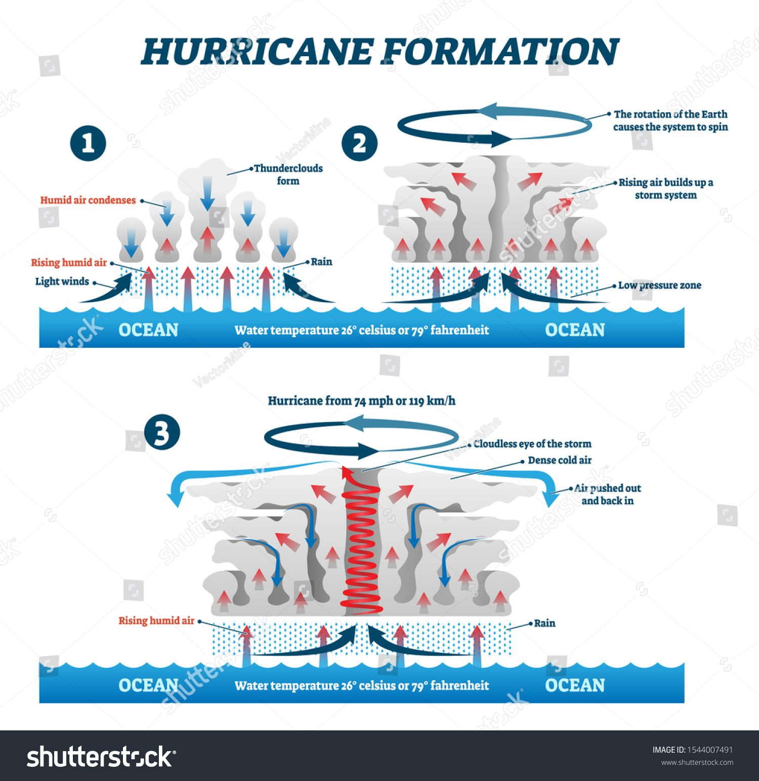 Hurricane Formation Labeled Vector Illustration Educational Wind Storm Air Movement Explanation Scheme Diagram With N Education Hurricane Vector Illustration