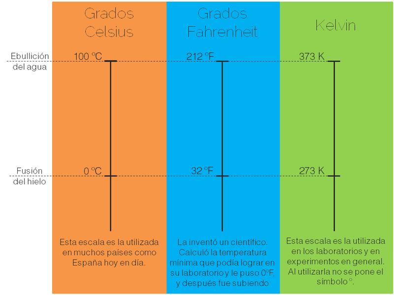 Unidades De Temperatura Ejercicios Unidades De Temperatura Temperatura Fisica Calor Y Temperatura Temperatura
