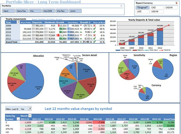 free excel 2010 dashboard templates portfolio slicer takes fetches data from yahoo finance and pushes it