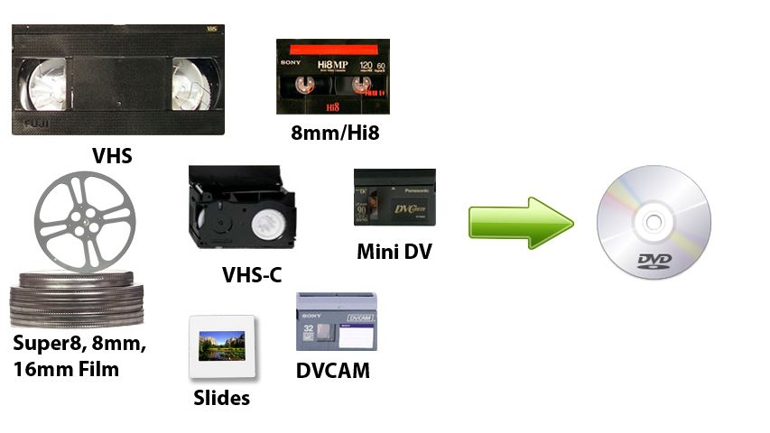 Pin By Anthony Beselga On Astuces Pour Ordinateur 8mm Film Vhs To Dvd Dvd