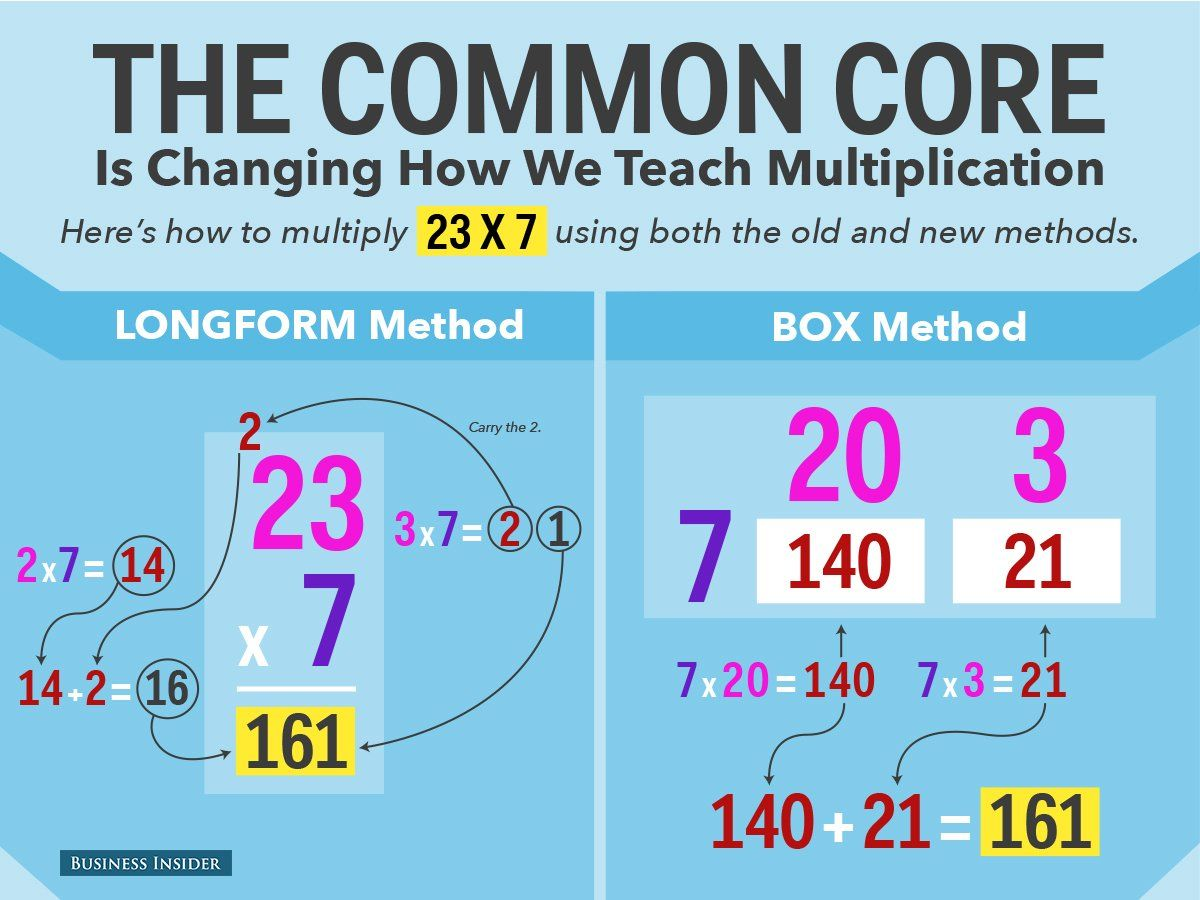 There's An Amazing Way To Do Multiplication That's Better Than How ...