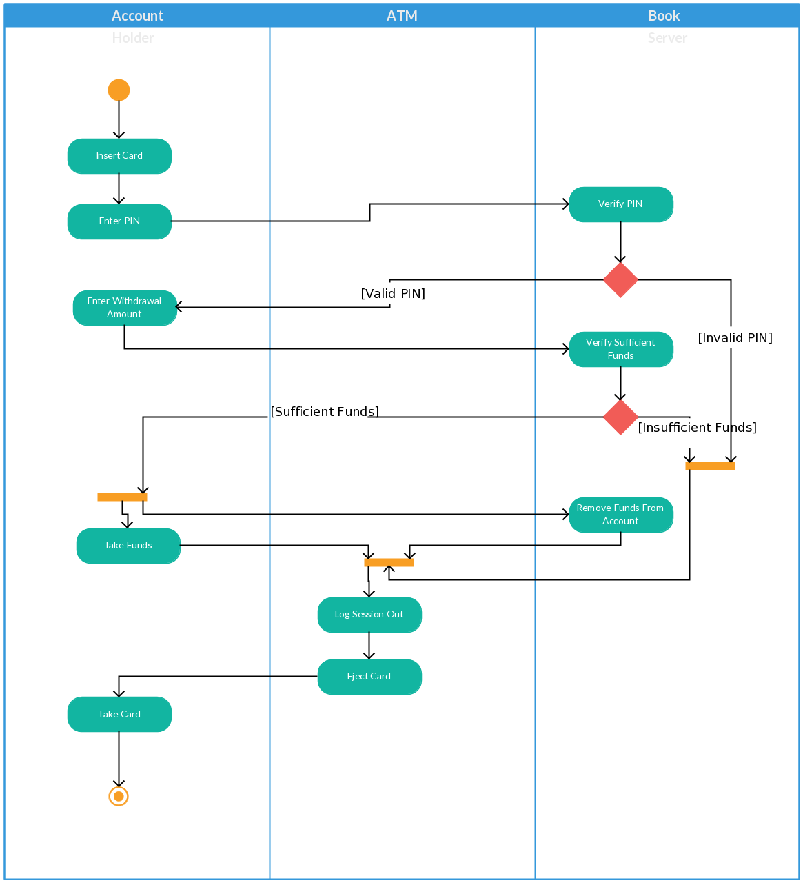 Activity Diagram Templates To Create Efficient Workflows Creately Blog Activity Diagram User Flow Diagram Workflow Diagram