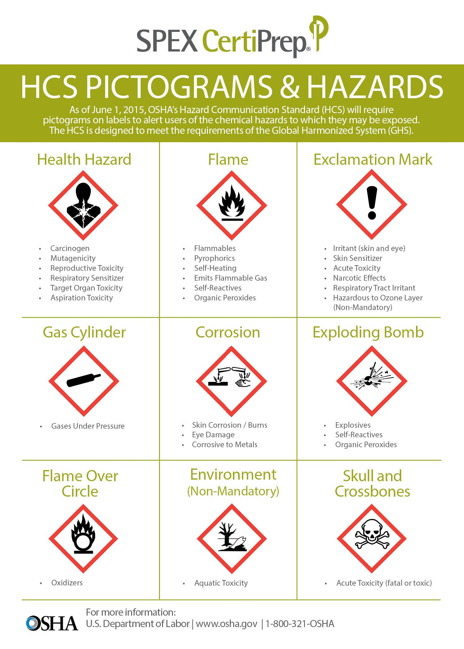 Pin by vladimir revollo gonzles on seguridad e higiene industrial dangerous goods info graphics safety label industrial security guard infographic infographics buycottarizona