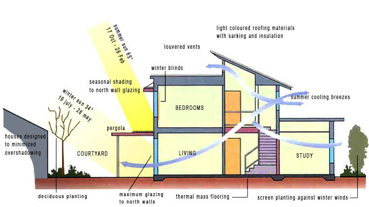 Bioclimatic Design Is A Design Process That Takes Into Account Climate And Enviromental Conditions Passive Solar Homes Passive Solar Design Solar Design