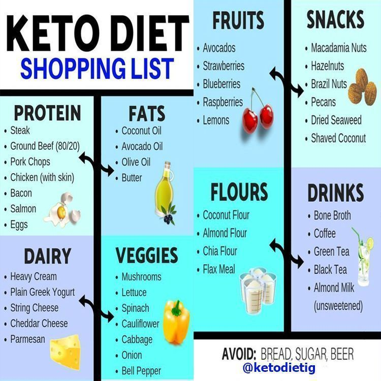 If You Don T Know How To Start Keto Diet Properly Or Do You Want To Lose Possibly 5 10 Lbs In The First Week Alone Keto Diet Keto Supplements Keto Diet Recipes