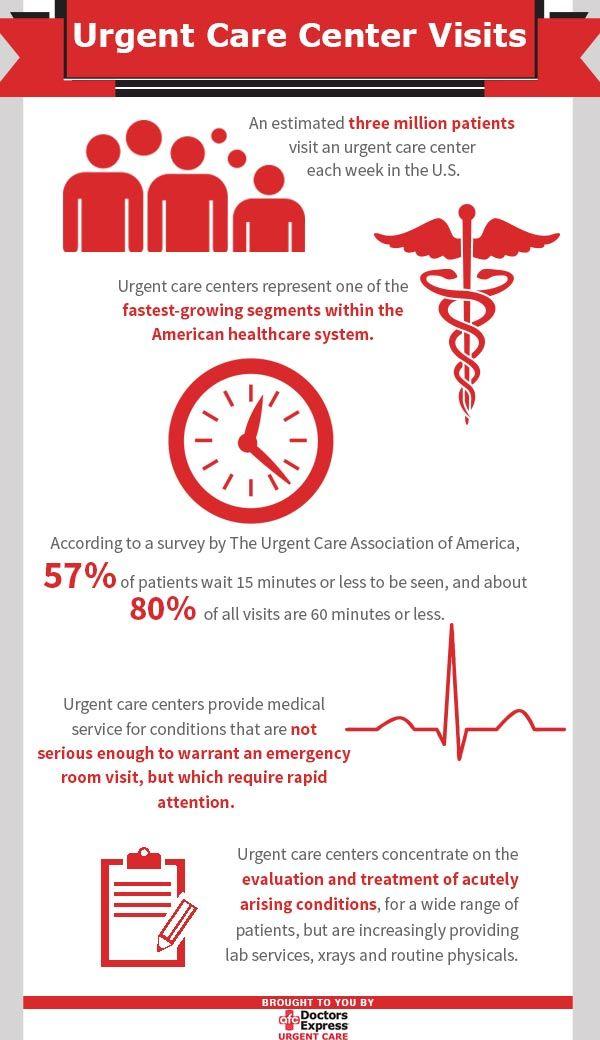 An Estimated Three Million Patients Visit An Urgent Care Center
