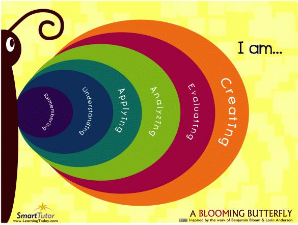 Outro poster da taxonomia de Bloom -- adoro como esse mostra os níveis de aprendizagem!
