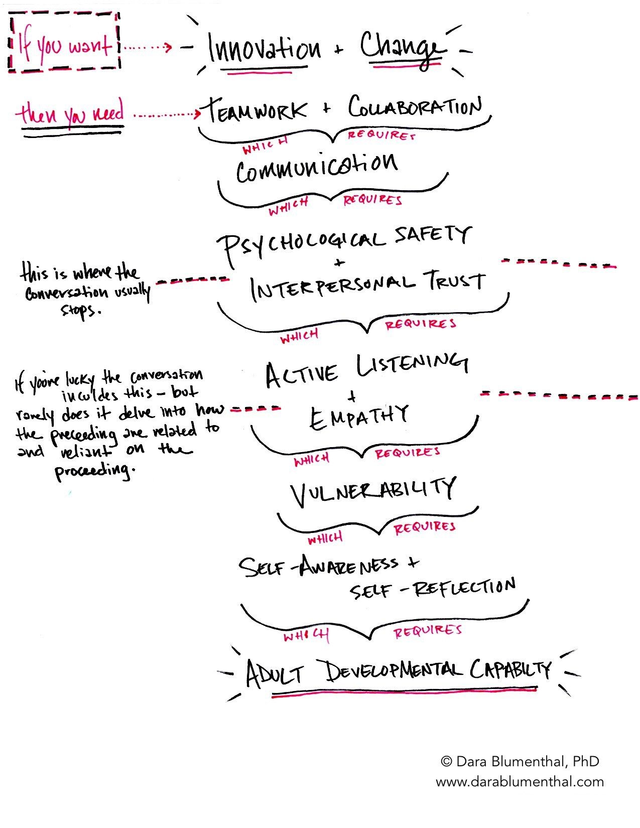 Generative Team Design in 2020 Teamwork, Interpersonal