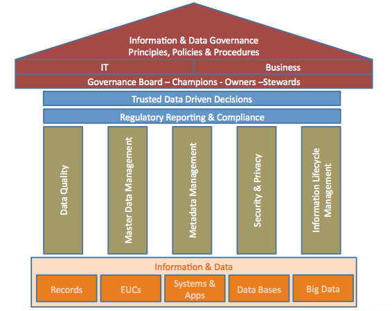 Data Governance Framework Google Search Information Governance Data Architecture Data Science