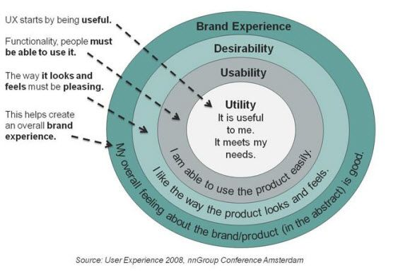 Usability vs. User Experience #userexperience