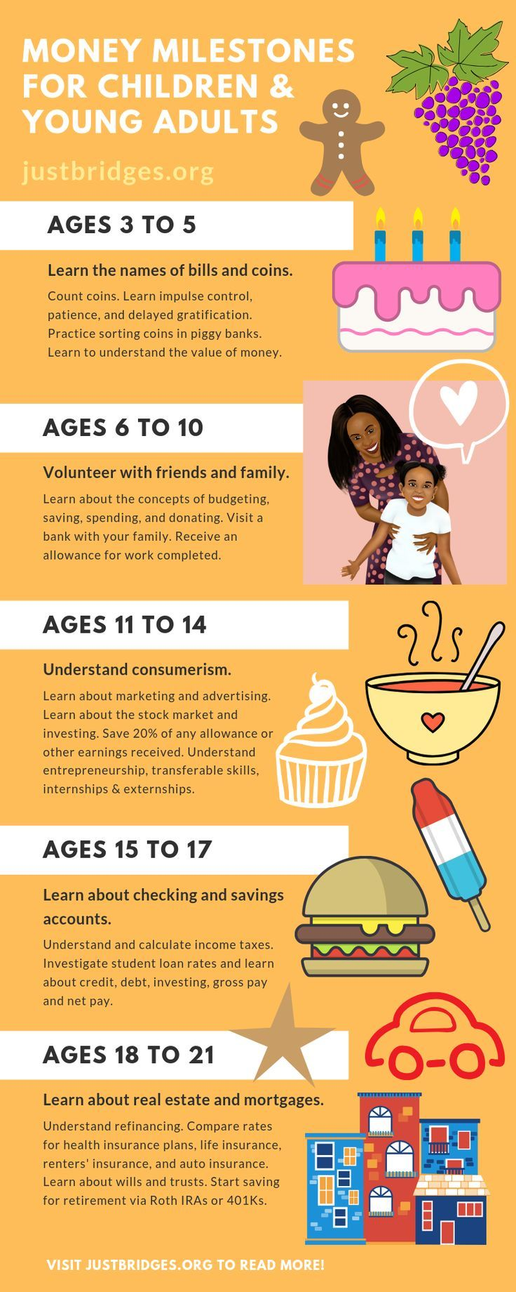 Money milestones for youth and young adults. Tips for when