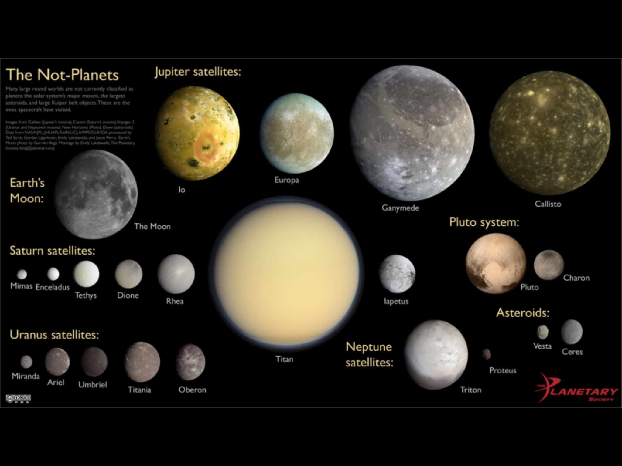 The not-planets