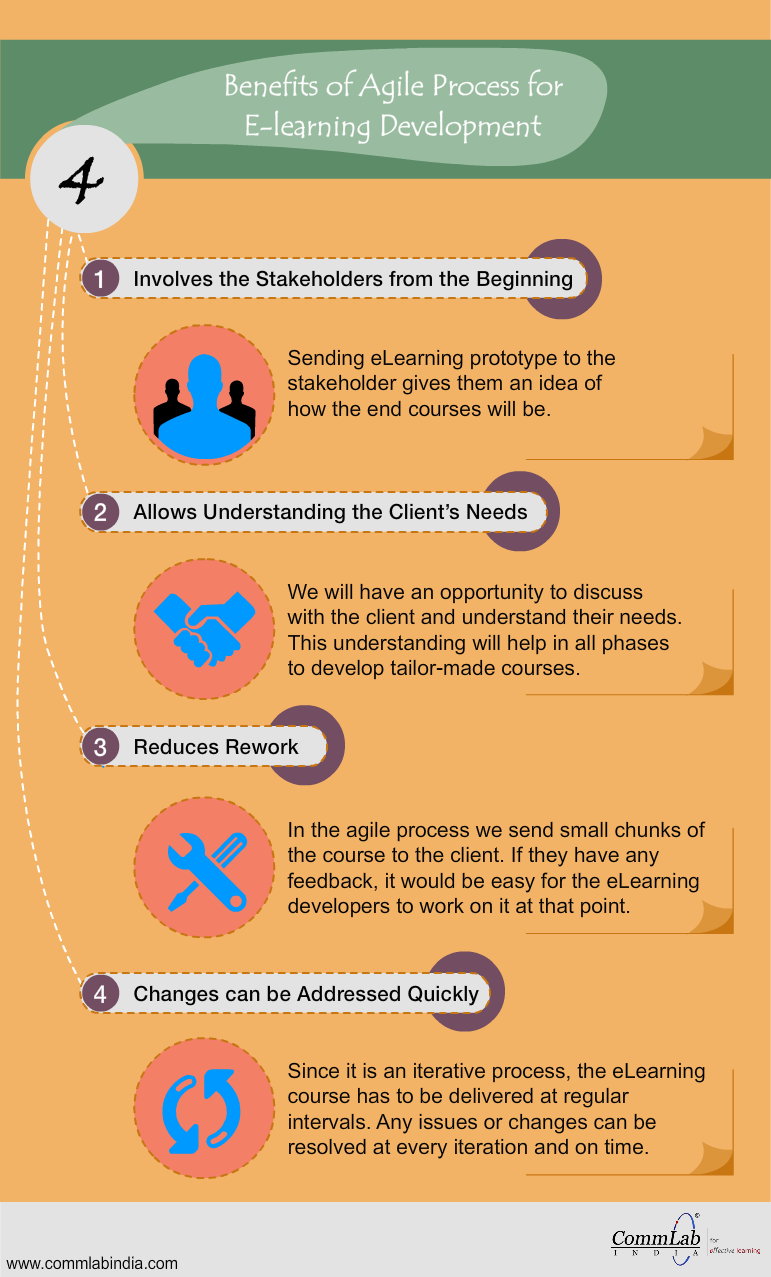 4 Benefits Of Agile Process For E Learning Development An Infographic Learning And Development Elearning Agile Process