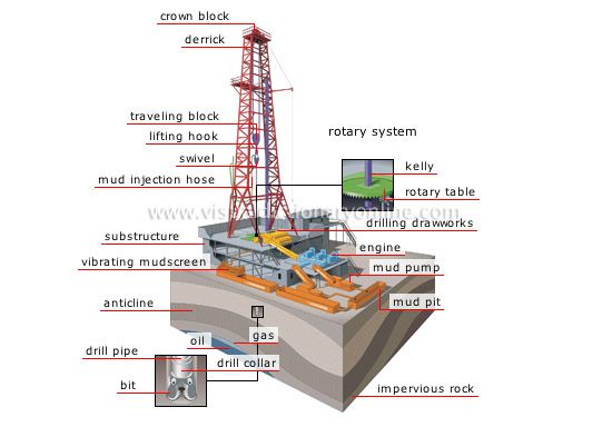 Howstuffworks Oil Rig Systems Oil Rig Oil Drilling Oilfield