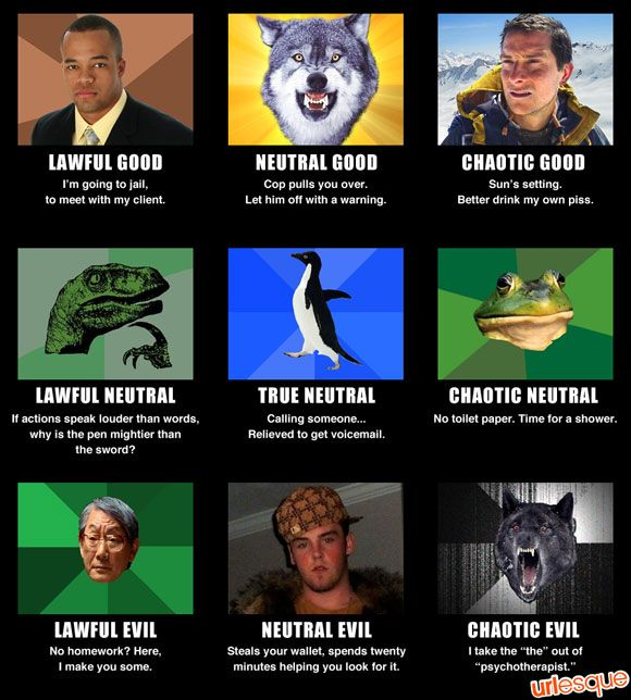 Chart evil good neutral