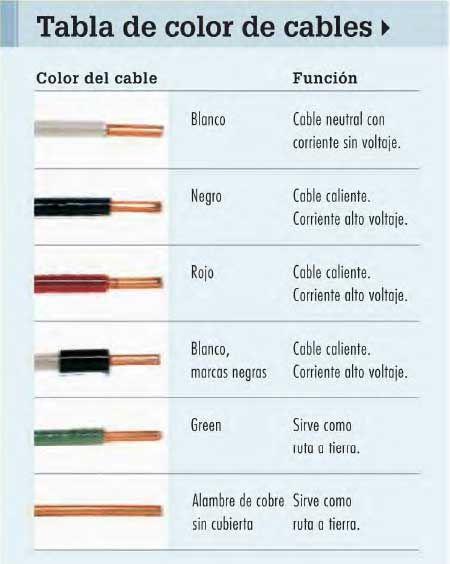 Instalaciones El 233 Ctricas Residenciales C 243 Digo De Colores