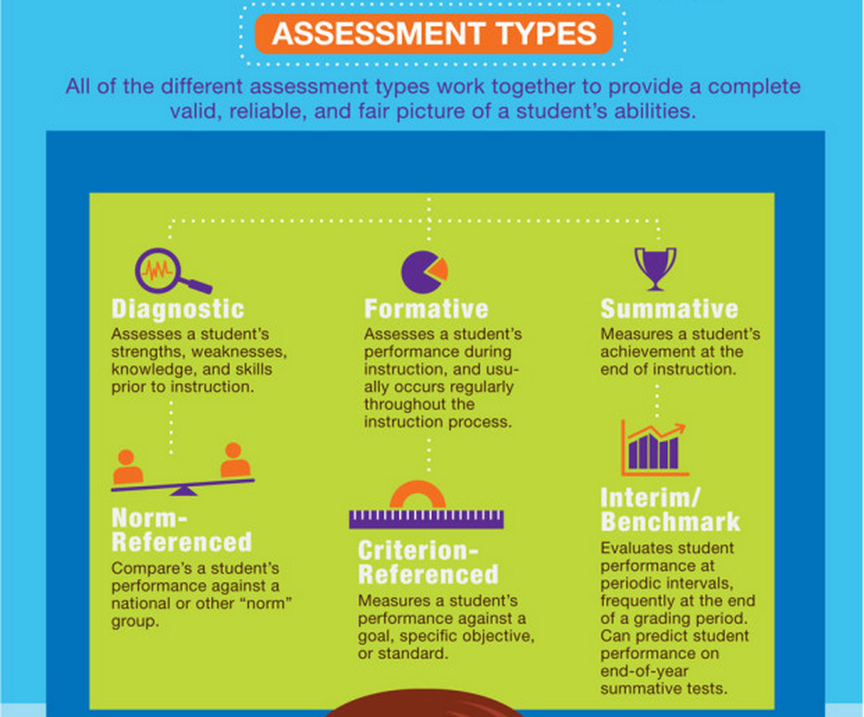 A Good Visual Featuring 6 Assessment Types