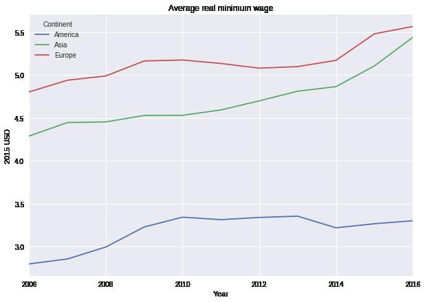 Pandas For Panel Data Quantitative Economics Data Paneling Panda